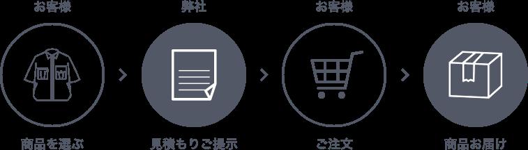 お客様 商品を選ぶ 弊社 見積もりご提示 お客様 ご注文 お客様 商品お届け